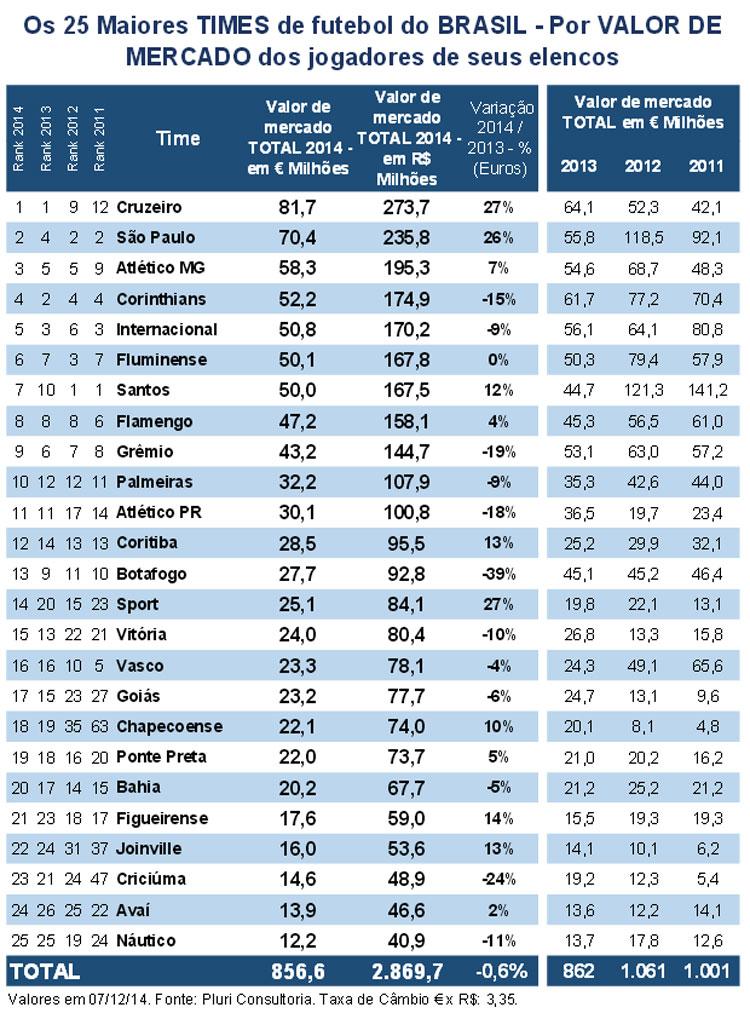 ranking Cruzeiro tem o elenco mais valioso do Brasil pelo segundo ano consecutivo